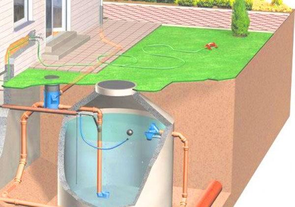 Come utilizzare l'acqua piovana