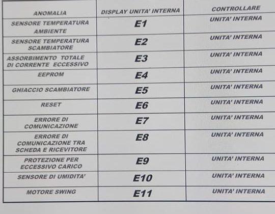Errore E7 su pompa di calore Climavair v10-035 NHO