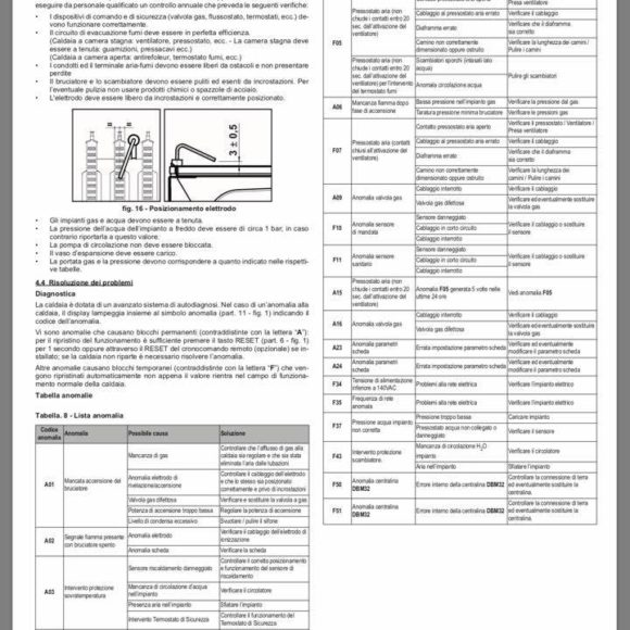 Caldaia Ferroli Divacondens F24: elenco codici anomalie